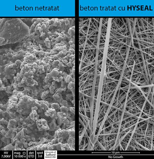Comparație a structurii de beton poroase, netratate anti-hidroizolare versus structura de cristale din betonul tratat cu HYSEAL care nu permit trecerea apei